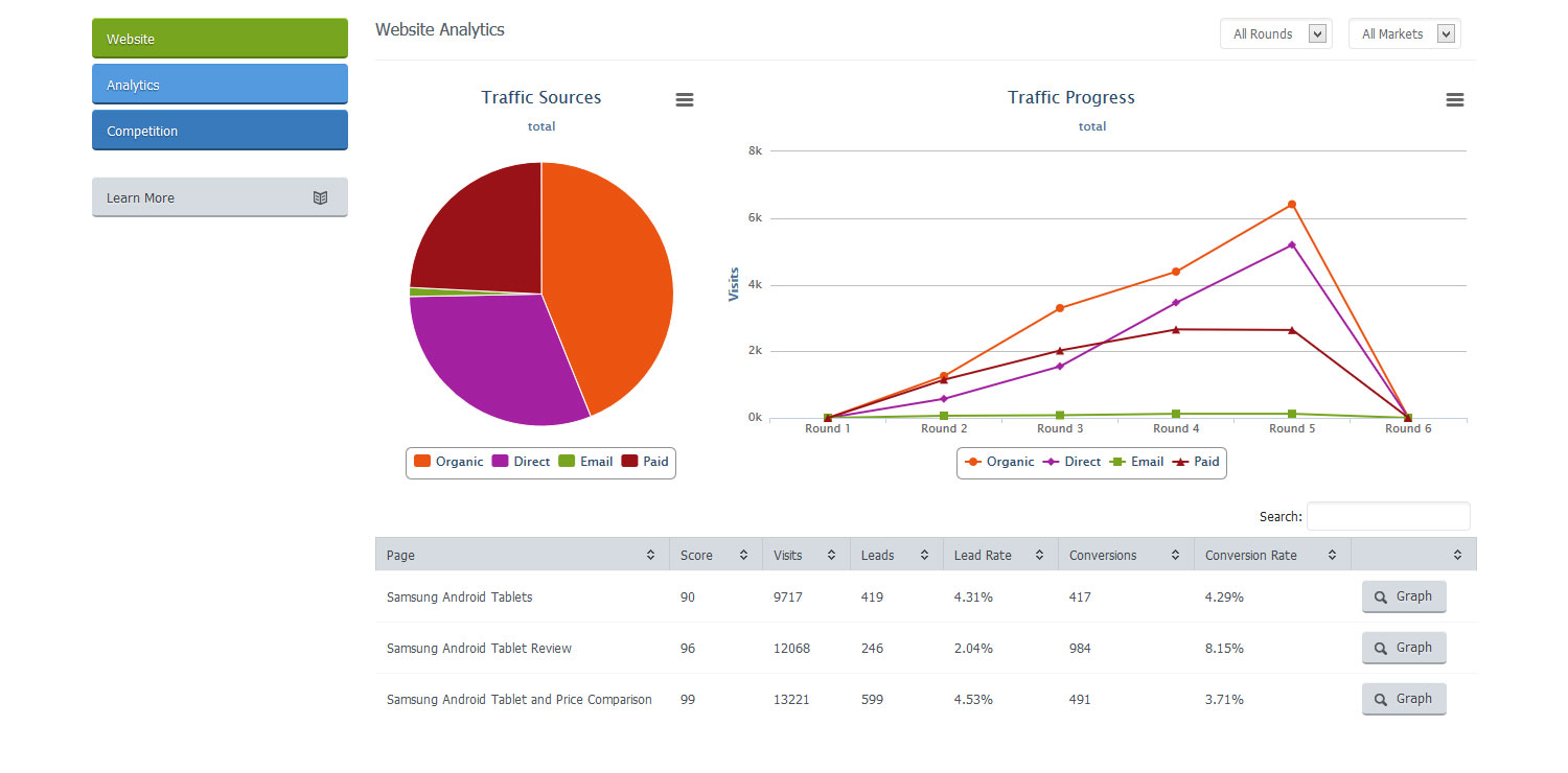 Website Analytics Overview